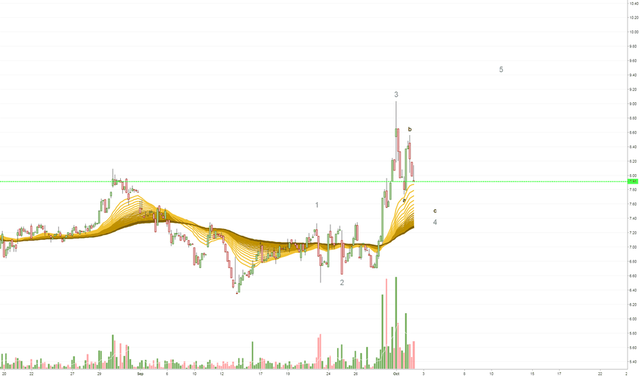 SNDX: SNDX - in a Bullish short term pattern
