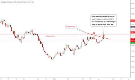 CADNZD: #CADNZD: Bears Active, Expecting Some Good downside Here! #Forex