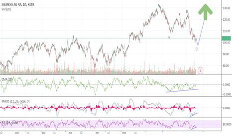 SIE: Siemens a screaming buy