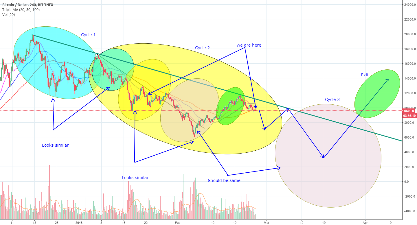 BTC Pattern Recognised with direction, Target 3k.