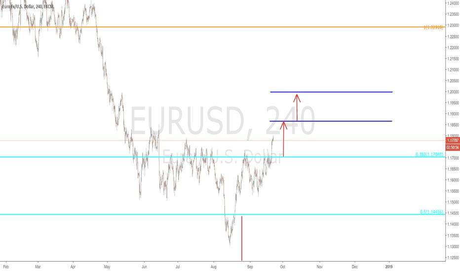 EURUSD: $EURUSD - 240 min.