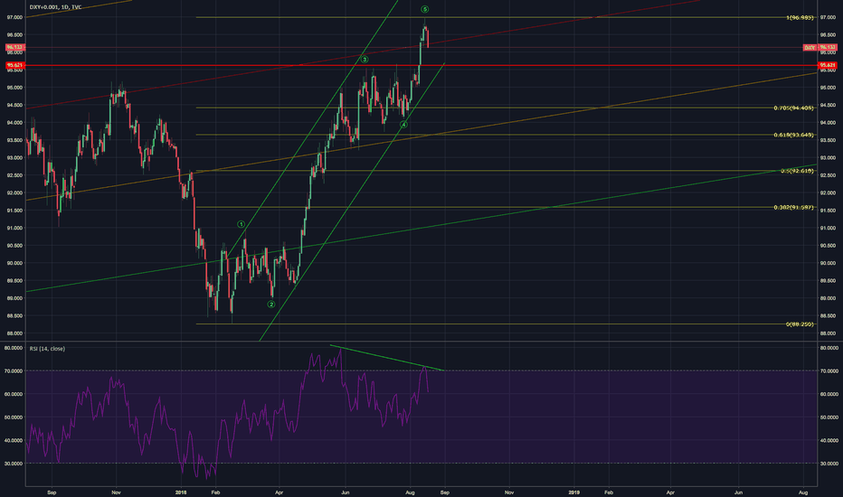 DXY+0.001: DXY