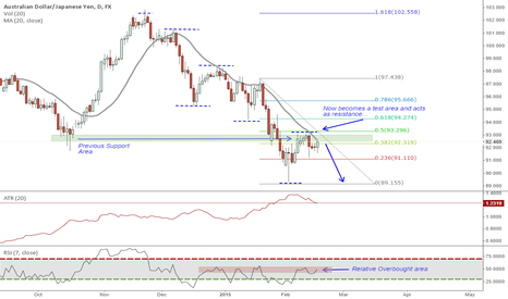 AUDJPY: AUDJPY - NICE DOWNTREND ON DAILY - SHORT