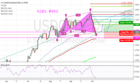 USDCAD: USDCAD    CYPHER 20151007
