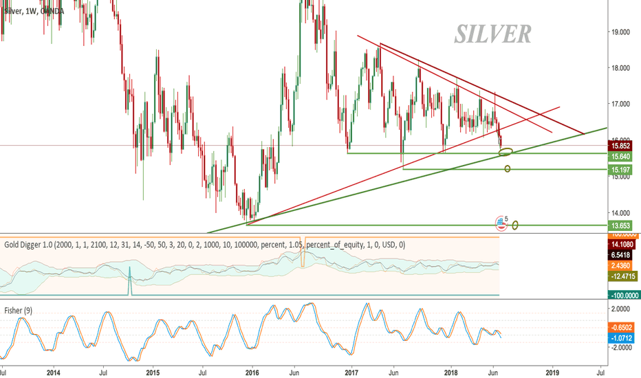 XAGUSD: SILVER - Long Term Support