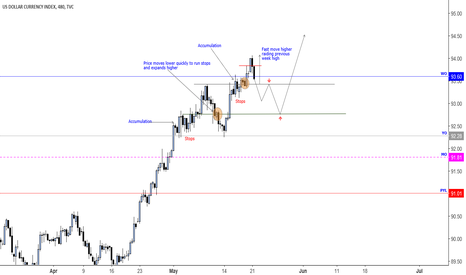 DXY: Study tracking order flow!