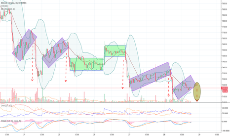 BTCUSD: BTCUSD output tests on falling channel !