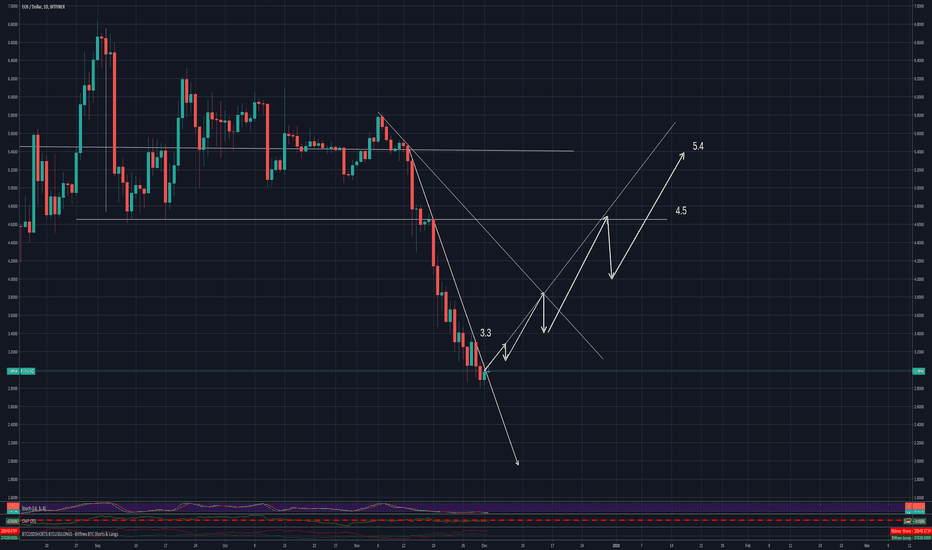 EOSUSD: EOS A slick move up disguised as a drop with an end move at 5.4