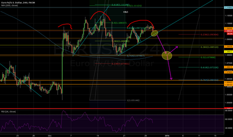 EURUSD: EU short - H&S pattern sowing.