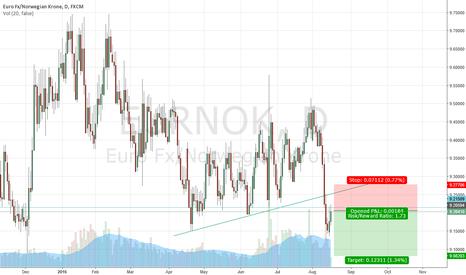 EURNOK: EurNok Sell