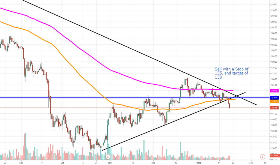 IRB: IRB short trade - Trend Resumption on the short side for IRB
