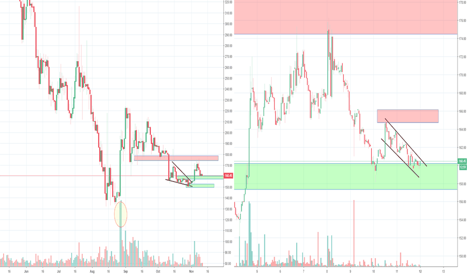 DSHUSD: Dash Moving inside of a Bearish Channel