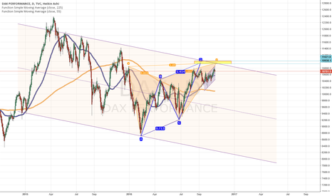 DAX: Short DAX from the yellow area