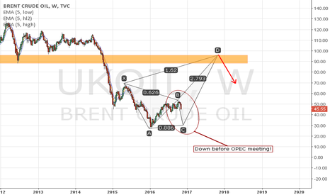 UKOIL: Possible Bearish Crab formation on oil!