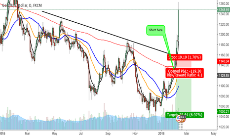 XAUUSD: Trading lesson from the market