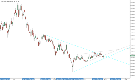 USDCHF: USDCHF analysis, could go either way