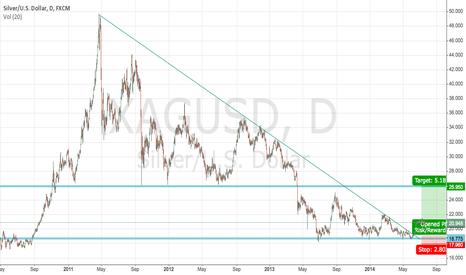 XAGUSD: Long Term Silver Buy