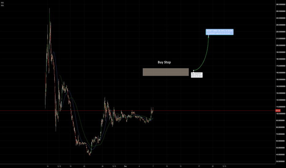 BSVUSD: Lets try to long this thing #BSVUSD $BSV