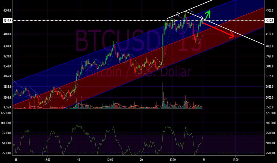 BTCUSD: Bitcoin BTC/USD Bullish and bearish short term scenarios