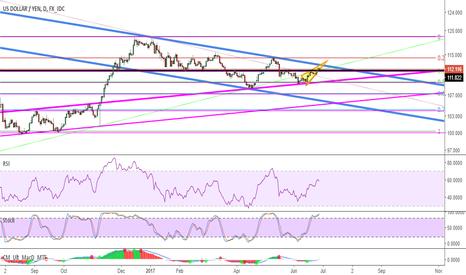 USDJPY: Great Sell Opportunity in Yen?