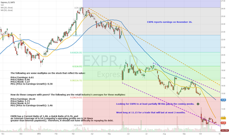 EXPR: Bullish on EXPR