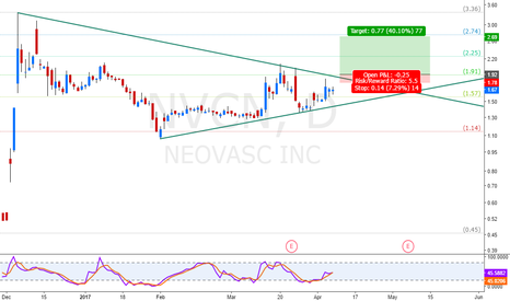 NVCN: long term charting pattern