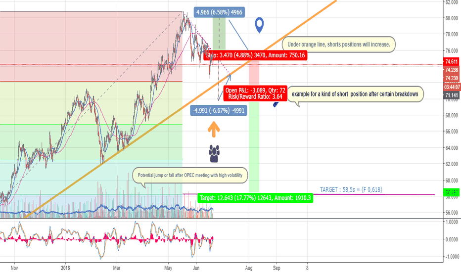 BCOUSD: EARLY FOR PROFITABLE SHORTS