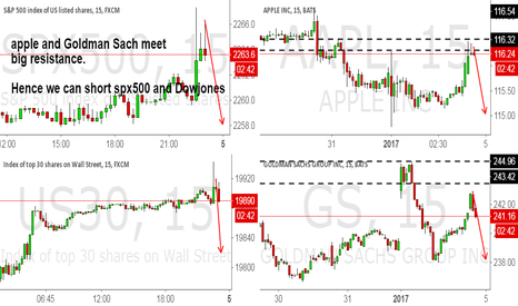 GS: apple and Goldman Sach meet  big resistance.
