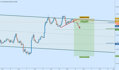 EURAUD: Bearish EURAUD:  TL Broken, Resistance at Top of Channel