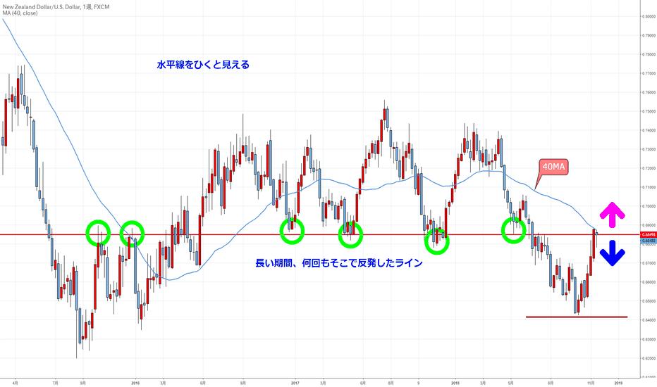 NZDUSD: キウイはどこへ行くのか?(はじめてのチャート分析No.15)NZD/USD週足