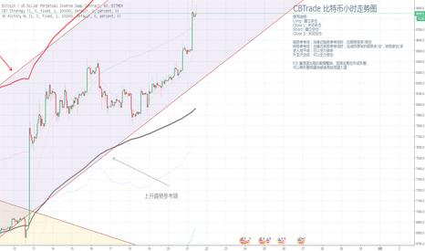 XBTUSD: 【CBTrade】上升趨勢目標己到達,反彈可能見頂