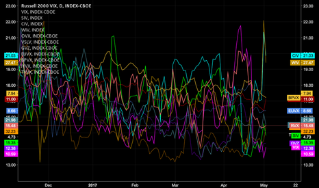 RVX: Comparison of Volatility Indices (Daily)