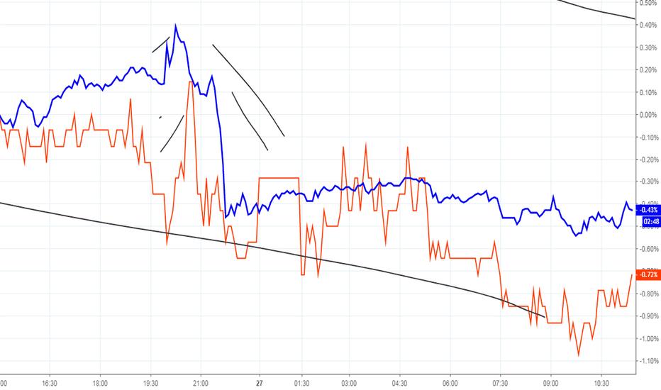 SPXUSD: Zinsen und der SPX