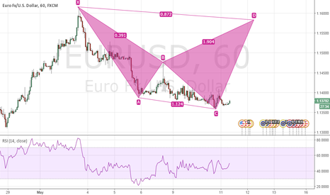 EURUSD: Trading the CD Leg of EURUSD Shark Pattern