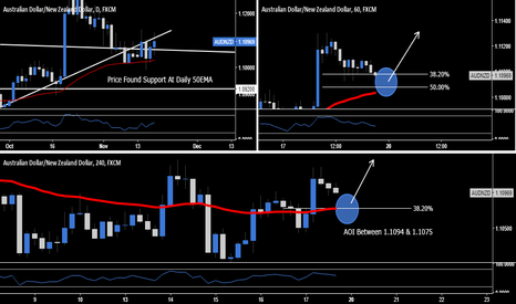 AUDNZD: AUD.NZD - Long Opportunity