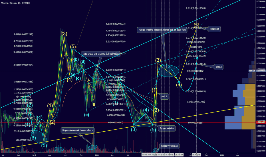 WAVESBTC: Price projection: Range trading is inbound, flag to be formed