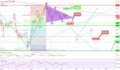 BTCUSD: Symmetrical triangle action plan 8 October