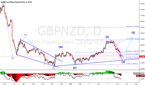 GBPNZD: GBPNZD starting to go up soon.