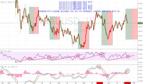 XAUUSD: 黄金的一个时间周期循环,下跌周期的终点预计在12月份。