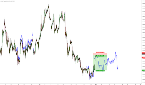 GBPUSD: $GBPUSD price/action similar to Dec 21