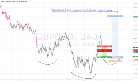 GBPUSD: Inverted Head & Shoulder on GBP/USD