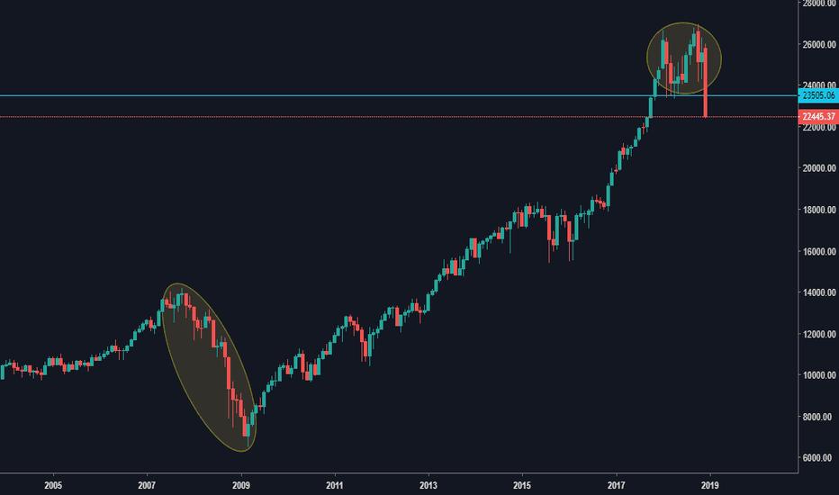 DJI: Dow Jones | DJi | negative signs | have a distance