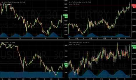 EURRUB: USDTRY - satış noktası olabilir