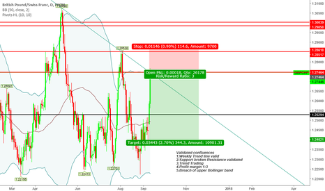 "GBPCHF: ""Trade what you see not what you think"" Bearish Sentiment"