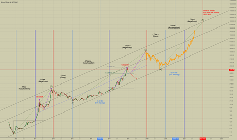 BTCUSD: BTCUSD : Yearly Pump & dump cycle chart