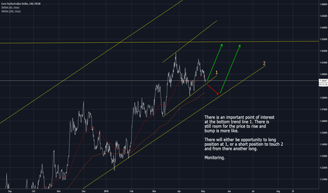 EURAUD: Awaiting bumps from bottom trend lines