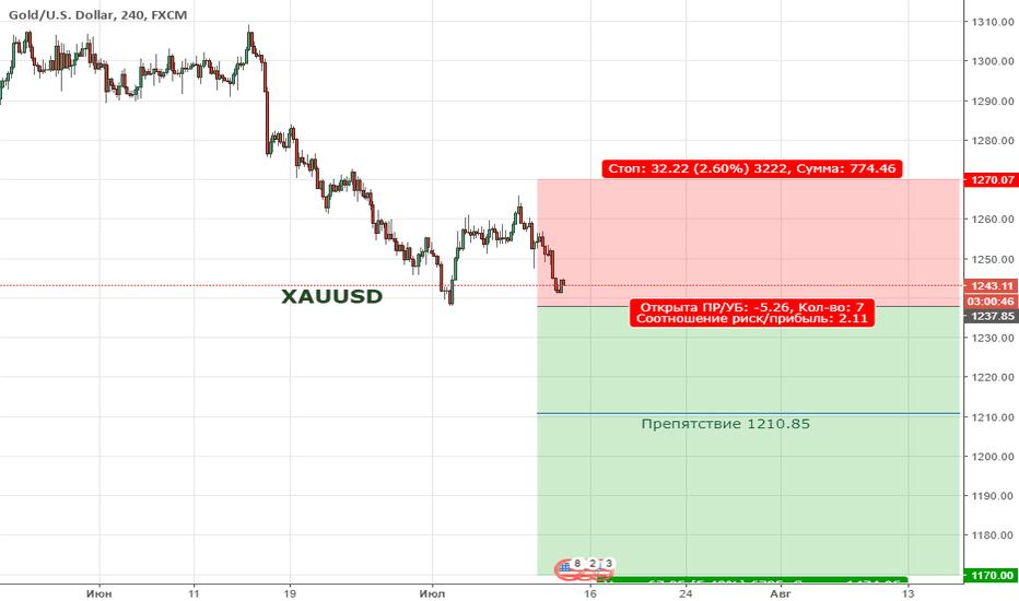 XAUUSD: Золото продолжает формировать нисходящую тенденцию