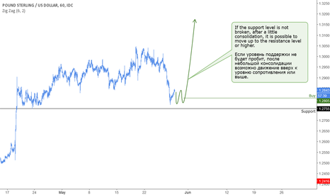 GBPUSD: GBP: It is possible to return up.