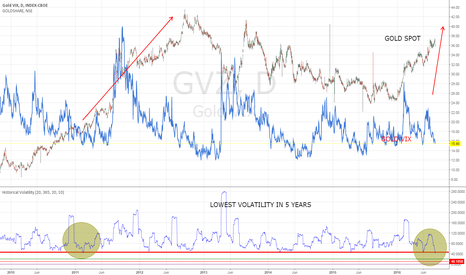 GVZ: LOWEST VOLATILITY IN 5 YEARS IN GOLD