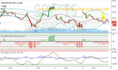 SPY: SPY Bounce off the bottom, 15min chart
